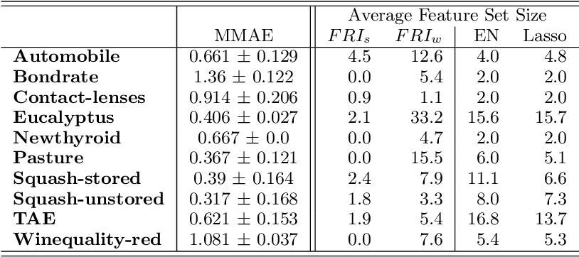 Figure 2 for Feature Relevance Bounds for Ordinal Regression