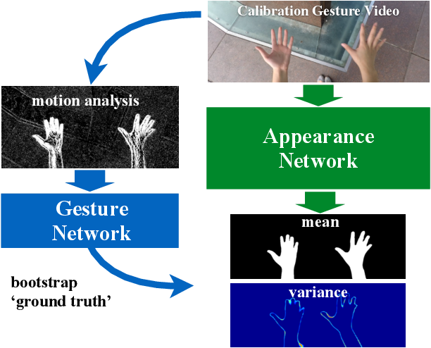 Figure 1 for Gesture-based Bootstrapping for Egocentric Hand Segmentation