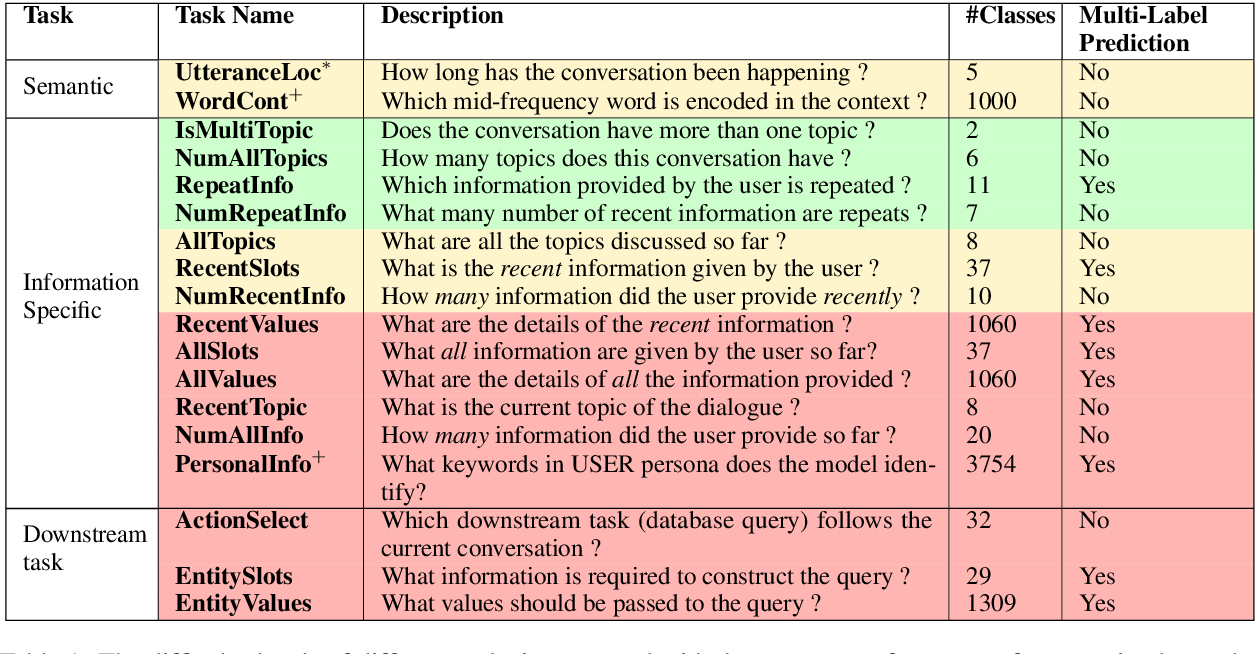 Figure 1 for Do Encoder Representations of Generative Dialogue Models Encode Sufficient Information about the Task ?