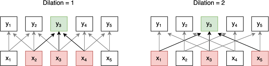 Figure 4 for Fast Reading Comprehension with ConvNets