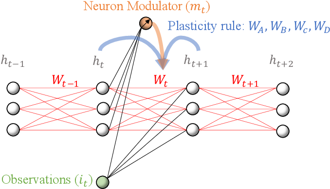Figure 3 for Do What Nature Did To Us: Evolving Plastic Recurrent Neural Networks For Task Generalization