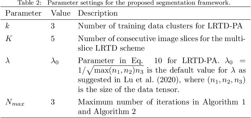 Figure 4 for Multi-Slice Low-Rank Tensor Decomposition Based Multi-Atlas Segmentation: Application to Automatic Pathological Liver CT Segmentation