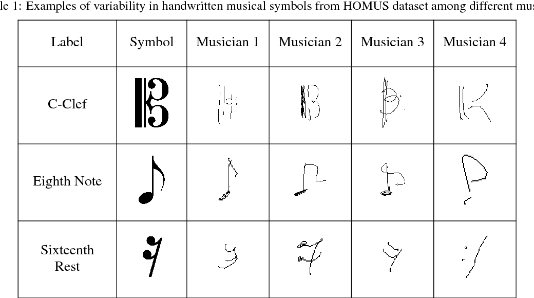 Table 1 from Recognition of Handwritten Music Symbols using Meta