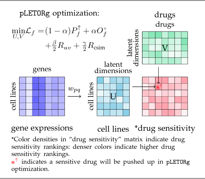 Figure 1 for Drug Selection via Joint Push and Learning to Rank