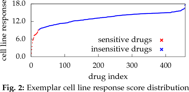 Figure 3 for Drug Selection via Joint Push and Learning to Rank