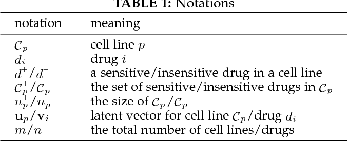 Figure 2 for Drug Selection via Joint Push and Learning to Rank