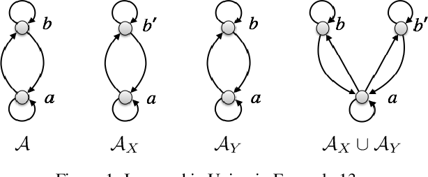 Figure 1 for Model-theoretic Characterizations of Existential Rule Languages