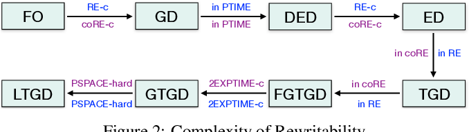 Figure 2 for Model-theoretic Characterizations of Existential Rule Languages
