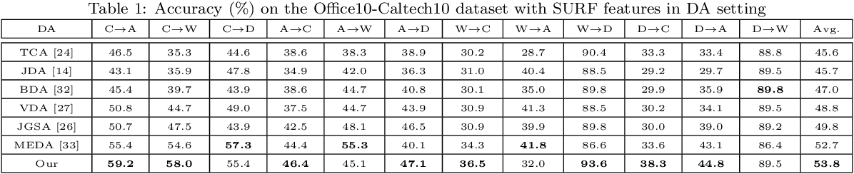 Figure 2 for Sparsely-Labeled Source Assisted Domain Adaptation