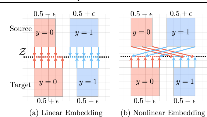 Figure 1 for The Role of Embedding Complexity in Domain-invariant Representations