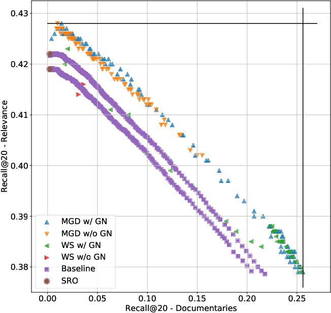 Figure 4 for Multi-Gradient Descent for Multi-Objective Recommender Systems