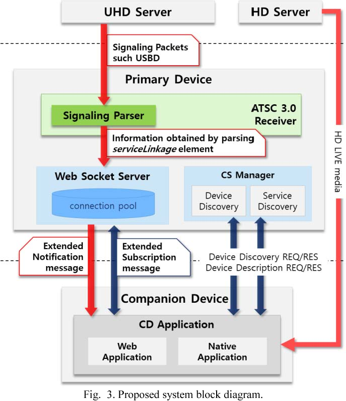 Hybrid application service with companion devices based on T-UHDTV
