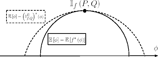 Figure 1 for Tighter Variational Representations of f-Divergences via Restriction to Probability Measures