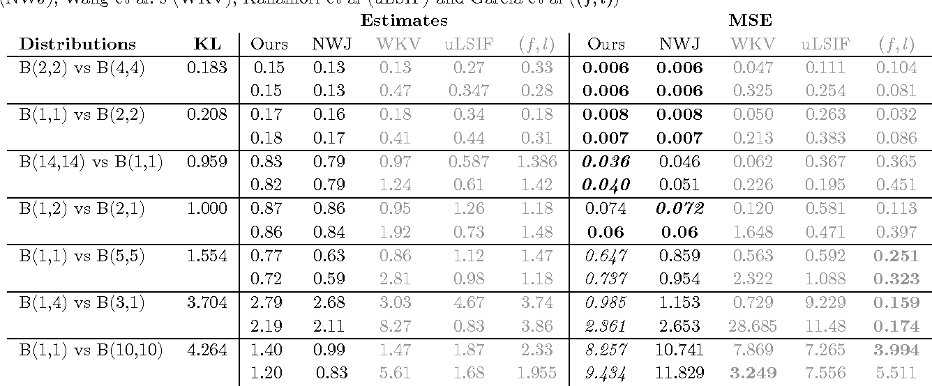 Figure 2 for Tighter Variational Representations of f-Divergences via Restriction to Probability Measures