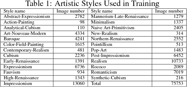 """Figure 2 for CAN: Creative Adversarial Networks, Generating """"Art"""" by Learning About Styles and Deviating from Style Norms"""