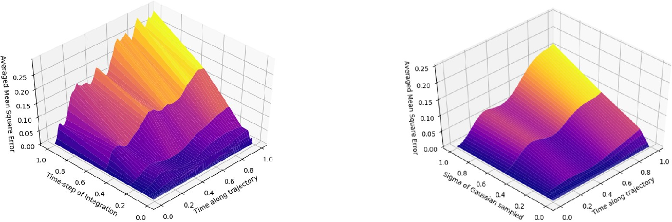 Figure 1 for Uncertainty in Neural Relational Inference Trajectory Reconstruction