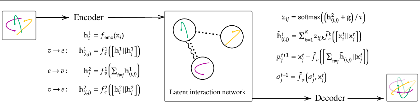 Figure 3 for Uncertainty in Neural Relational Inference Trajectory Reconstruction