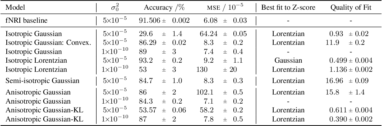 Figure 2 for Uncertainty in Neural Relational Inference Trajectory Reconstruction