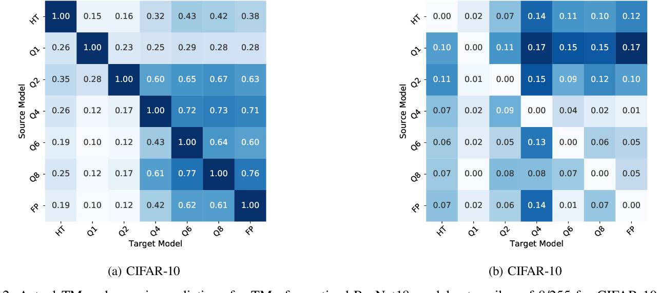 Figure 4 for TREND: Transferability based Robust ENsemble Design