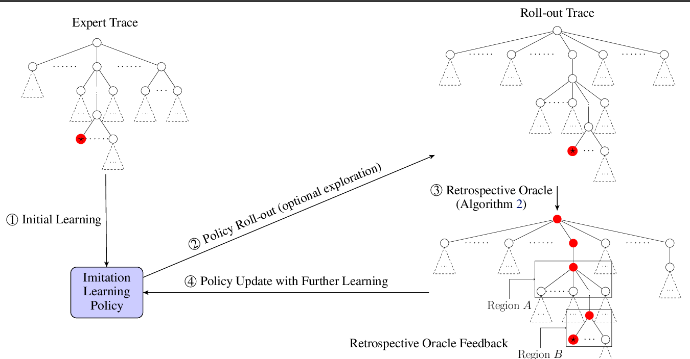 Figure 1 for Learning to Search via Retrospective Imitation