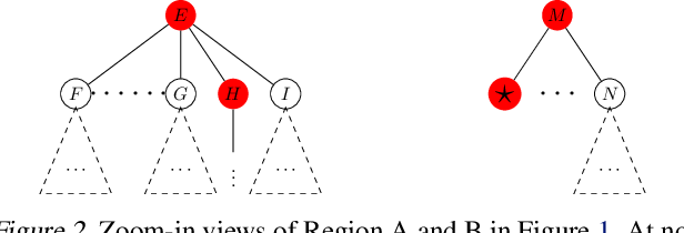 Figure 2 for Learning to Search via Retrospective Imitation