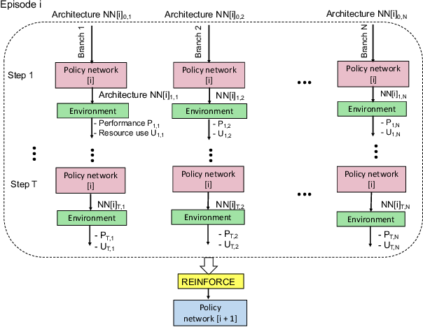 Figure 1 for EPNAS: Efficient Progressive Neural Architecture Search