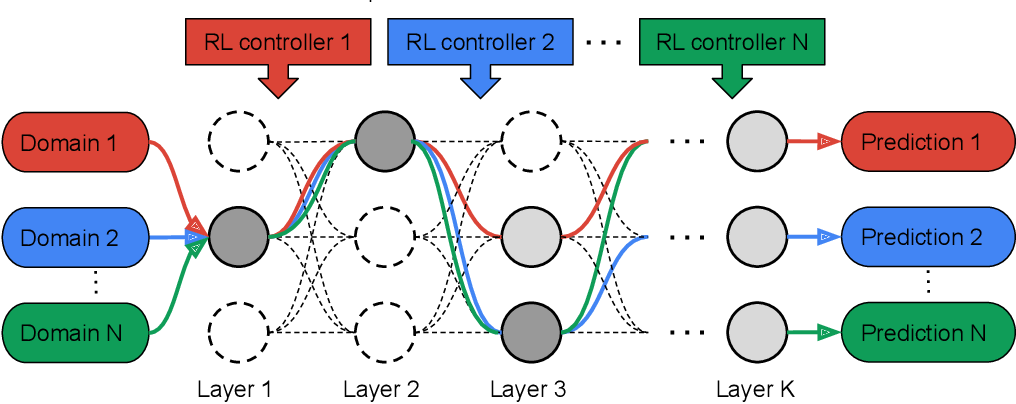 Figure 1 for Multi-path Neural Networks for On-device Multi-domain Visual Classification