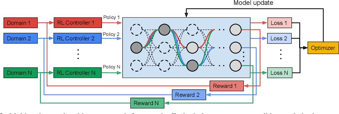 Figure 3 for Multi-path Neural Networks for On-device Multi-domain Visual Classification