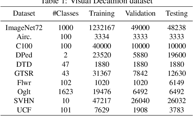 Figure 2 for Multi-path Neural Networks for On-device Multi-domain Visual Classification