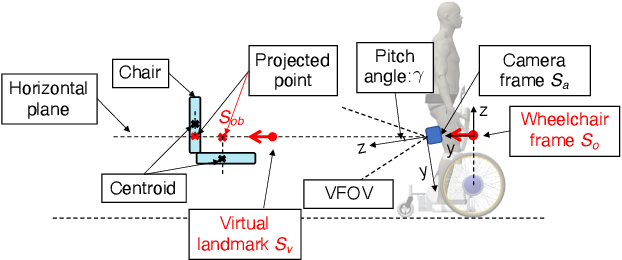 Figure 1 for Virtual Landmark-Based Control of Docking Support for Assistive Mobility Devices