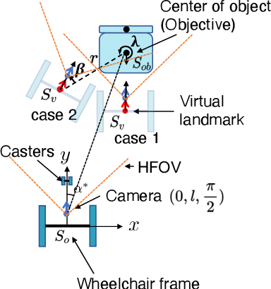Figure 2 for Virtual Landmark-Based Control of Docking Support for Assistive Mobility Devices