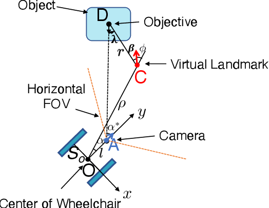 Figure 3 for Virtual Landmark-Based Control of Docking Support for Assistive Mobility Devices