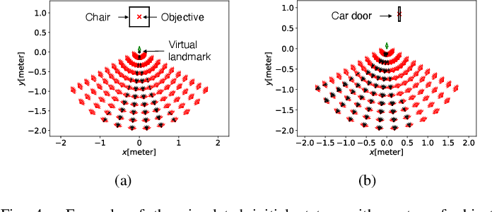 Figure 4 for Virtual Landmark-Based Control of Docking Support for Assistive Mobility Devices