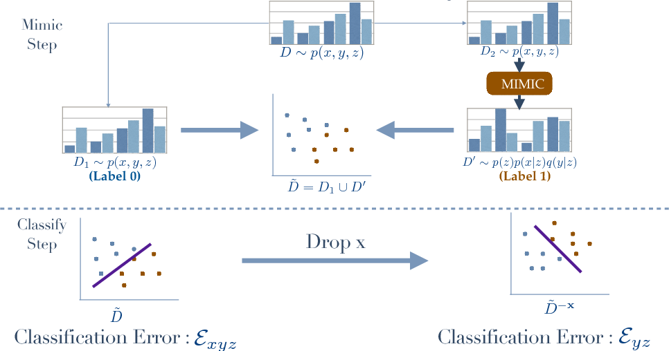 Figure 1 for Mimic and Classify : A meta-algorithm for Conditional Independence Testing