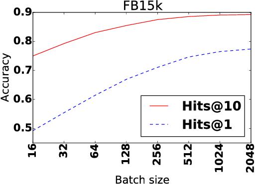 Figure 1 for Knowledge Base Completion: Baselines Strike Back