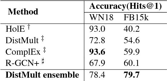 Figure 2 for Knowledge Base Completion: Baselines Strike Back