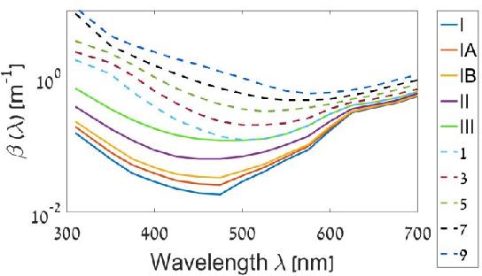 Figure 1 for Deep Underwater Image Enhancement