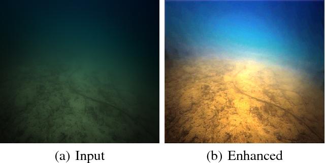 Figure 4 for Deep Underwater Image Enhancement
