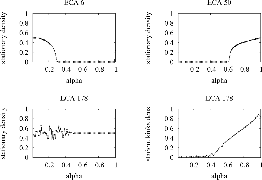 Probing robustness of cellular automata through variations of asynchronous updating