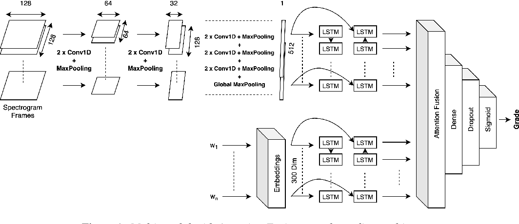 Figure 1 for Multi-modal Automated Speech Scoring using Attention Fusion