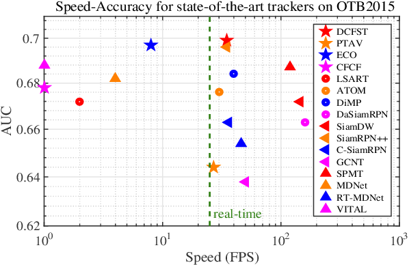 Figure 1 for Learning Features with Differentiable Closed-Form Solver for Tracking