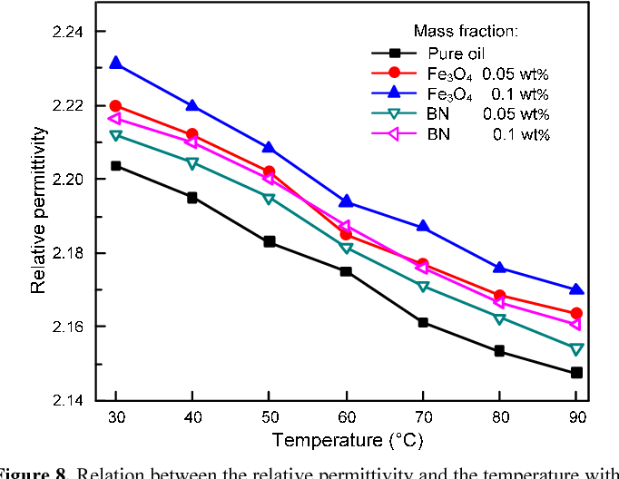 Figure 8. Relation between the relative permittivity and the temperature with the different mass fractions.