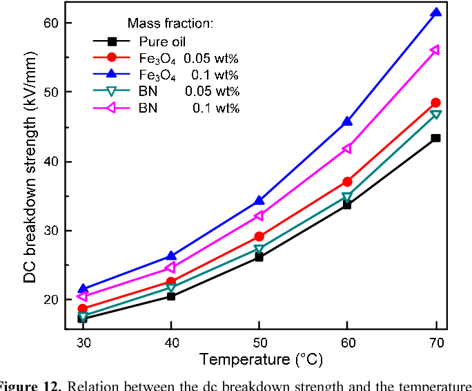 Figure 12. Relation between the dc breakdown strength and the temperature with the different mass fractions.