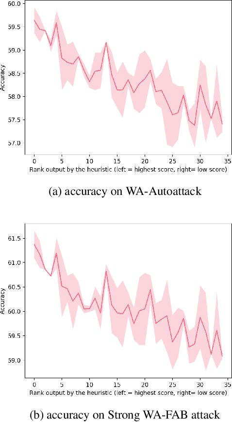 Figure 2 for Voting based ensemble improves robustness of defensive models