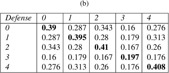Figure 1 for Voting based ensemble improves robustness of defensive models