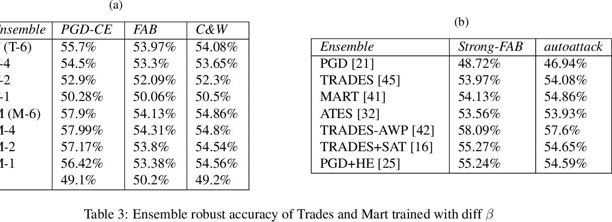 Figure 3 for Voting based ensemble improves robustness of defensive models
