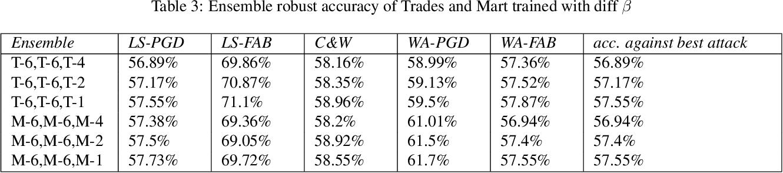 Figure 4 for Voting based ensemble improves robustness of defensive models
