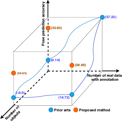 Figure 1 for Tackling Two Challenges of 6D Object Pose Estimation: Lack of Real Annotated RGB Images and Scalability to Number of Objects