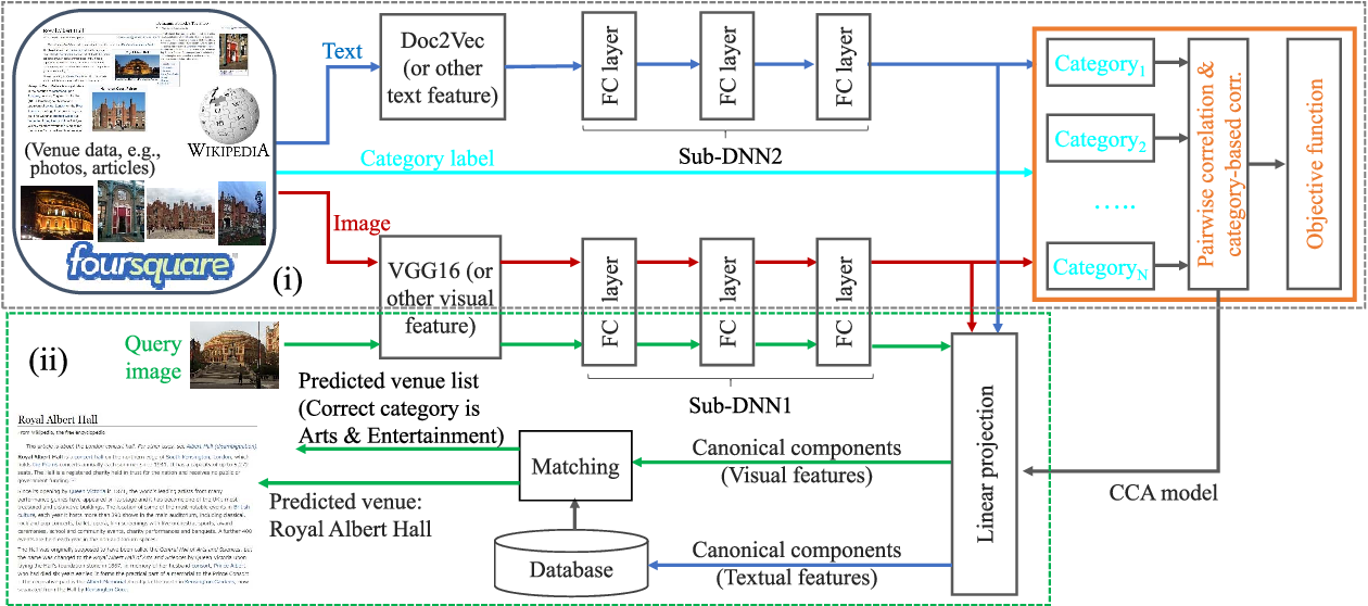 Figure 1 for Category-Based Deep CCA for Fine-Grained Venue Discovery from Multimodal Data