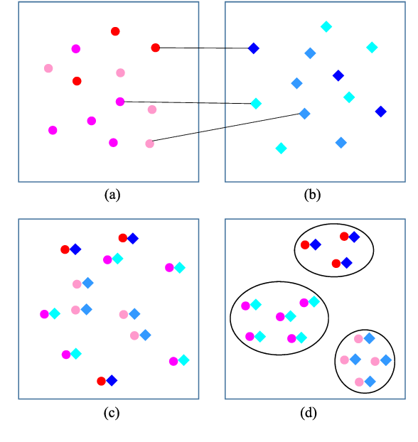 Figure 3 for Category-Based Deep CCA for Fine-Grained Venue Discovery from Multimodal Data